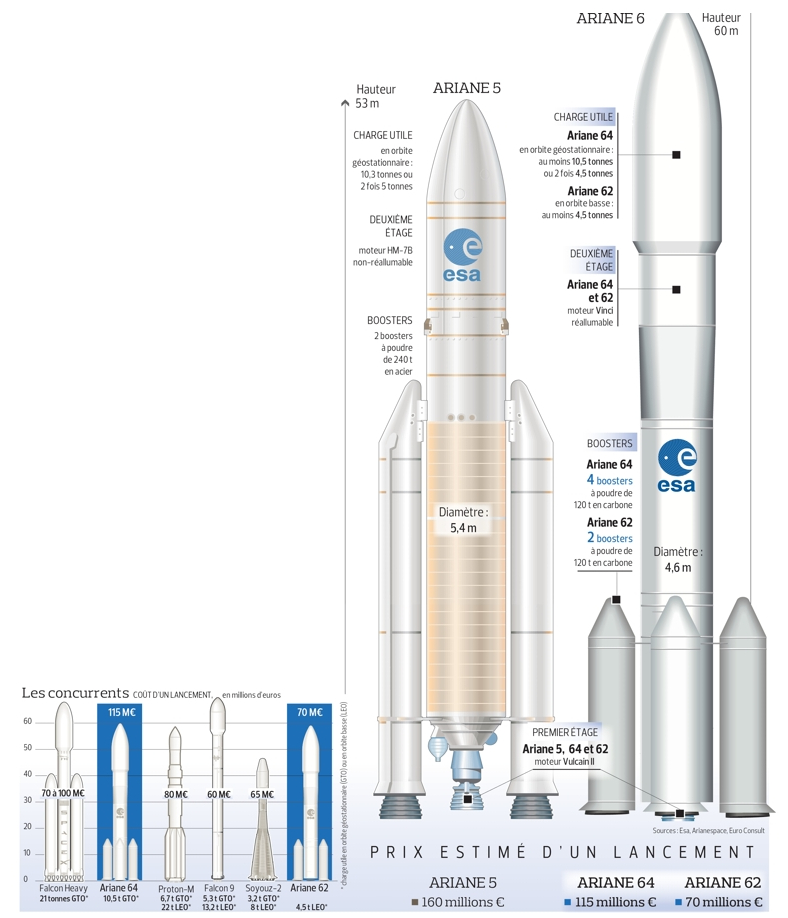 Ariane 6 : rejetons l'esprit marchand