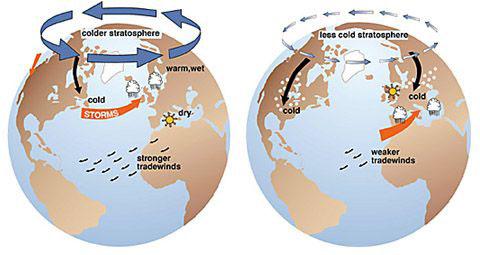 Controverse: réchauffement climatique réalité ou fraude, giec, causes. Arctic_oscillation1