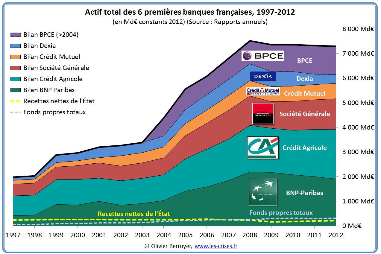 Le bilan effroyable des banques françaises exige qu'on les coupe en deux