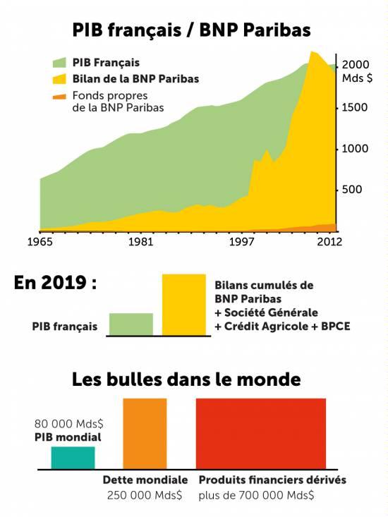 La formidable croissance de la sphère financière par rapport au PIB français et mondial.