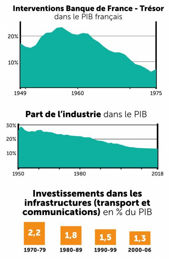 Ces graphiques font le parallèle entre la forte baisse de la contribution de la Banque de France au PIB, de la contribution de l'industrie au PIB et enfin celle des investissements infrastructurels.