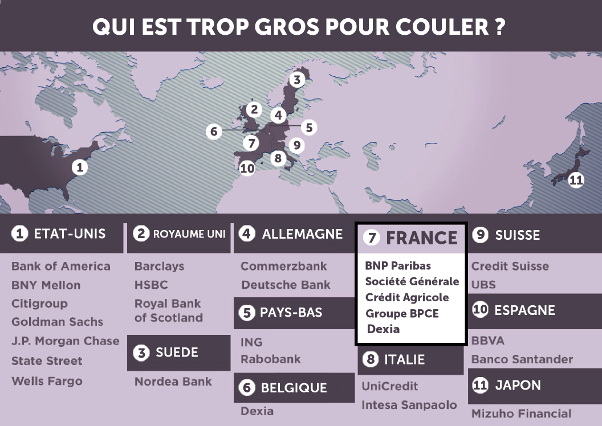 Les 28 banques systémiques (G-SIFIs - Global systemically important financial institutions).